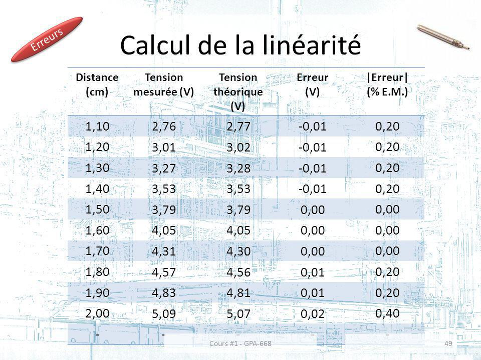 Calcul de la linéarité Distance (cm) Tension mesurée (V) Tension théorique (V) Erreur (V) |Erreur| (% E.M.) 1,10 2,762,77-0,01 0,20 1,20 3,013,02-0,01 0,20 1,30 3,273,28-0,01 0,20 1,40 3,53 -0,01 0,20 1,50 3,79 0,00 1,60 4,05 0,00 1,70 4,314,300,00 1,80 4,574,560,01 0,20 1,90 4,834,810,01 0,20 2,00 5,095,070,02 0,40 ----- Erreurs Cours #1 - GPA-66849