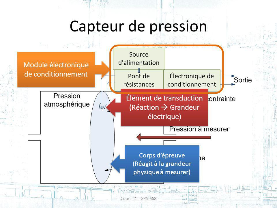 Capteur de pression Corps dépreuve (Réagit à la grandeur physique à mesurer) Corps dépreuve (Réagit à la grandeur physique à mesurer) Module électroni