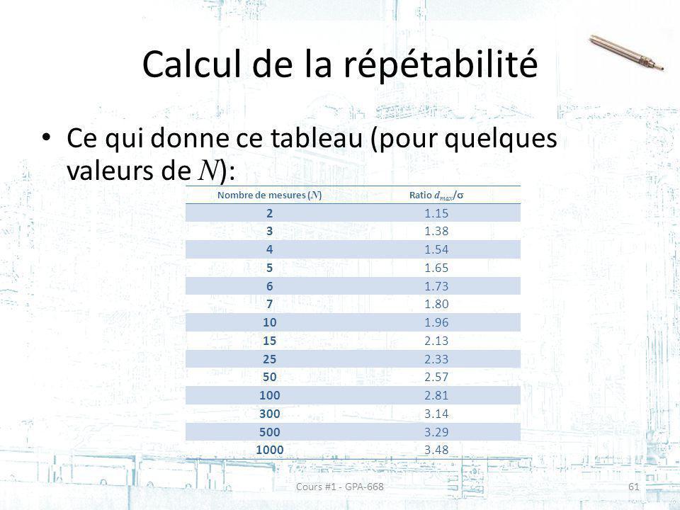 Calcul de la répétabilité Ce qui donne ce tableau (pour quelques valeurs de N ): Nombre de mesures ( N ) Ratio d max / 21.15 31.38 41.54 51.65 61.73 71.80 101.96 152.13 252.33 502.57 1002.81 3003.14 5003.29 10003.48 Cours #1 - GPA-66861