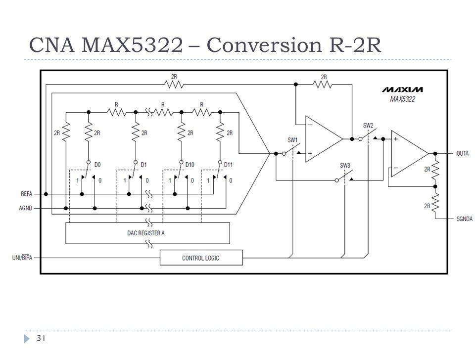 CNA MAX5322 – Conversion R-2R 31