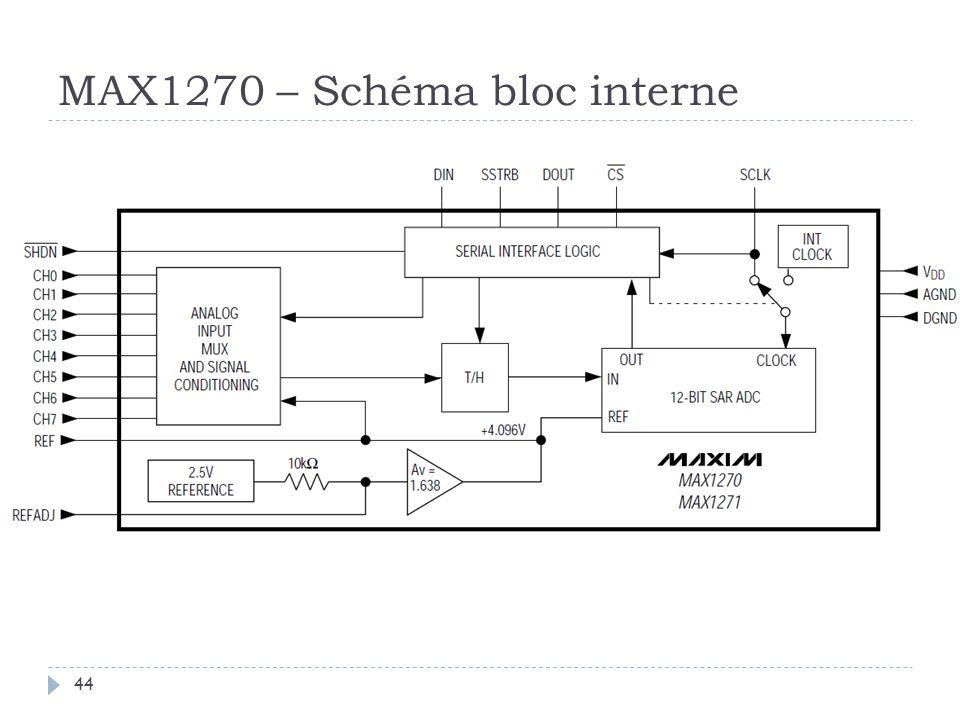MAX1270 – Schéma bloc interne 44