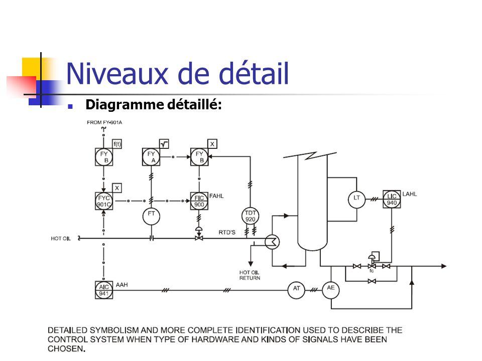 Niveaux de détail Diagramme détaillé: