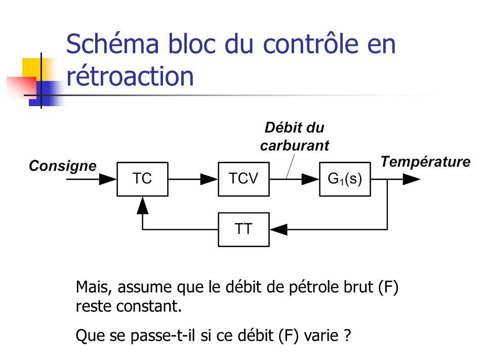 Schéma bloc du contrôle en rétroaction Mais, assume que le débit de pétrole brut (F) reste constant. Que se passe-t-il si ce débit (F) varie ?