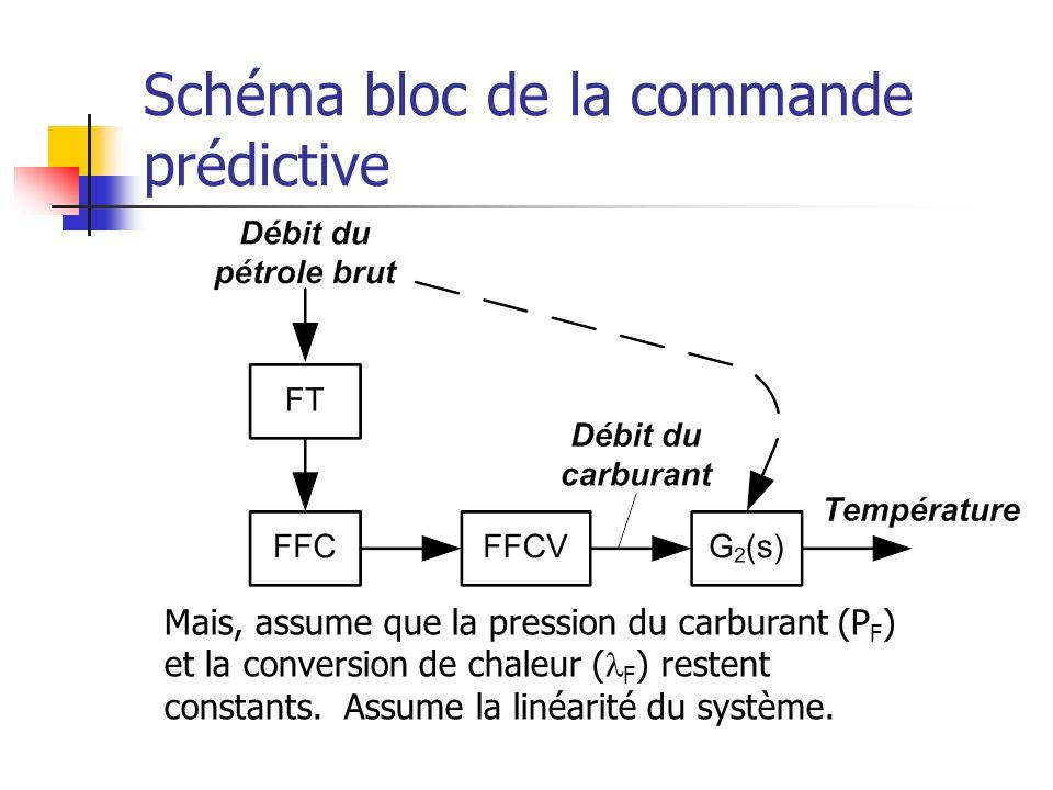 Schéma bloc de la commande prédictive Mais, assume que la pression du carburant (P F ) et la conversion de chaleur ( F ) restent constants. Assume la