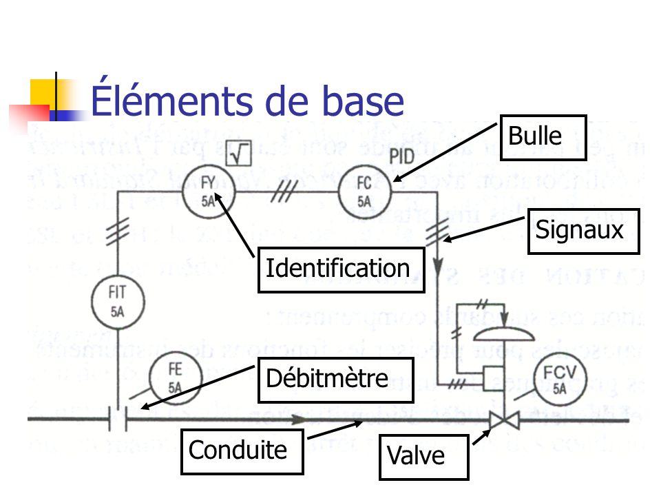 Éléments de base Bulle Identification Signaux Conduite Débitmètre Valve