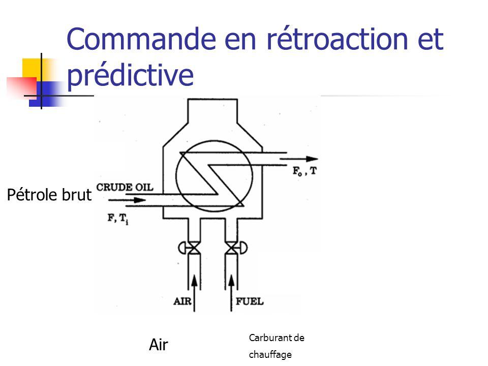 Commande en rétroaction et prédictive Pétrole brut Air Carburant de chauffage