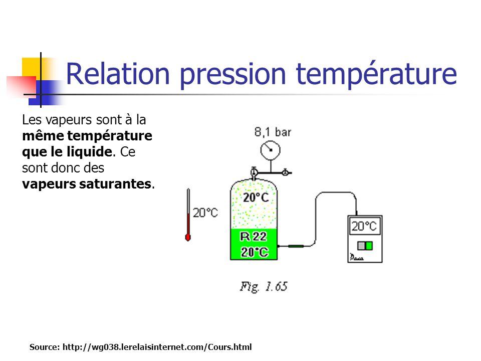 Relation pression température Source: http://wg038.lerelaisinternet.com/Cours.html Les vapeurs sont à la même température que le liquide. Ce sont donc