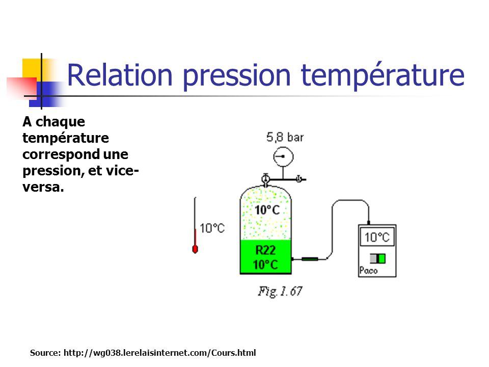 Relation pression température Source: http://wg038.lerelaisinternet.com/Cours.html A chaque température correspond une pression, et vice- versa.