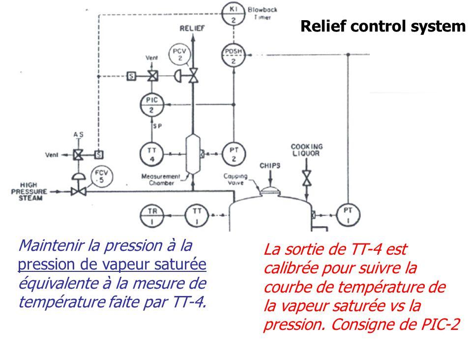 Relief control system Maintenir la pression à la pression de vapeur saturée équivalente à la mesure de température faite par TT-4. La sortie de TT-4 e