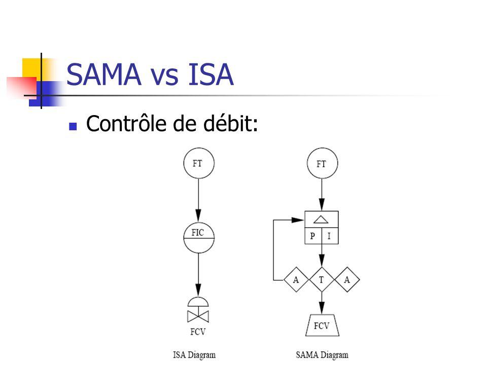 SAMA vs ISA Contrôle de débit:
