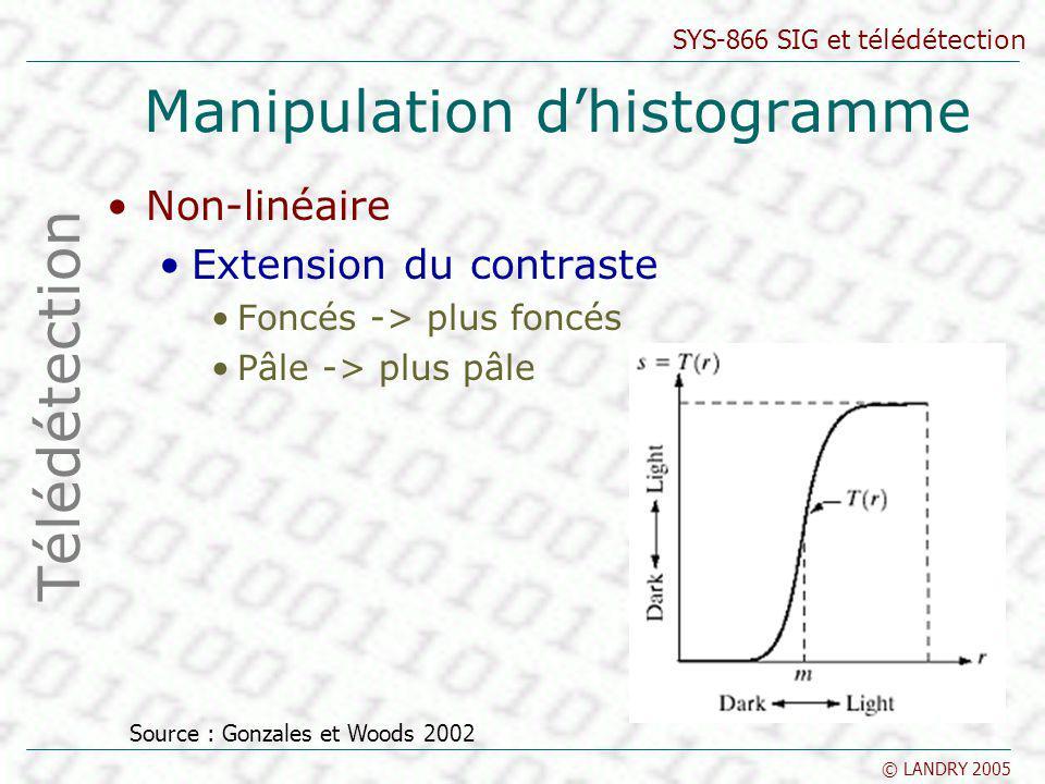 SYS-866 SIG et télédétection © LANDRY 2005 Manipulation dhistogramme Non-linéaire Extension du contraste Foncés -> plus foncés Pâle -> plus pâle Téléd
