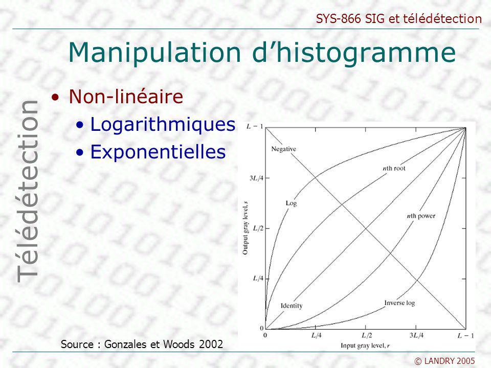 SYS-866 SIG et télédétection © LANDRY 2005 Manipulation dhistogramme Non-linéaire Logarithmiques Exponentielles Télédétection Source : Gonzales et Woo