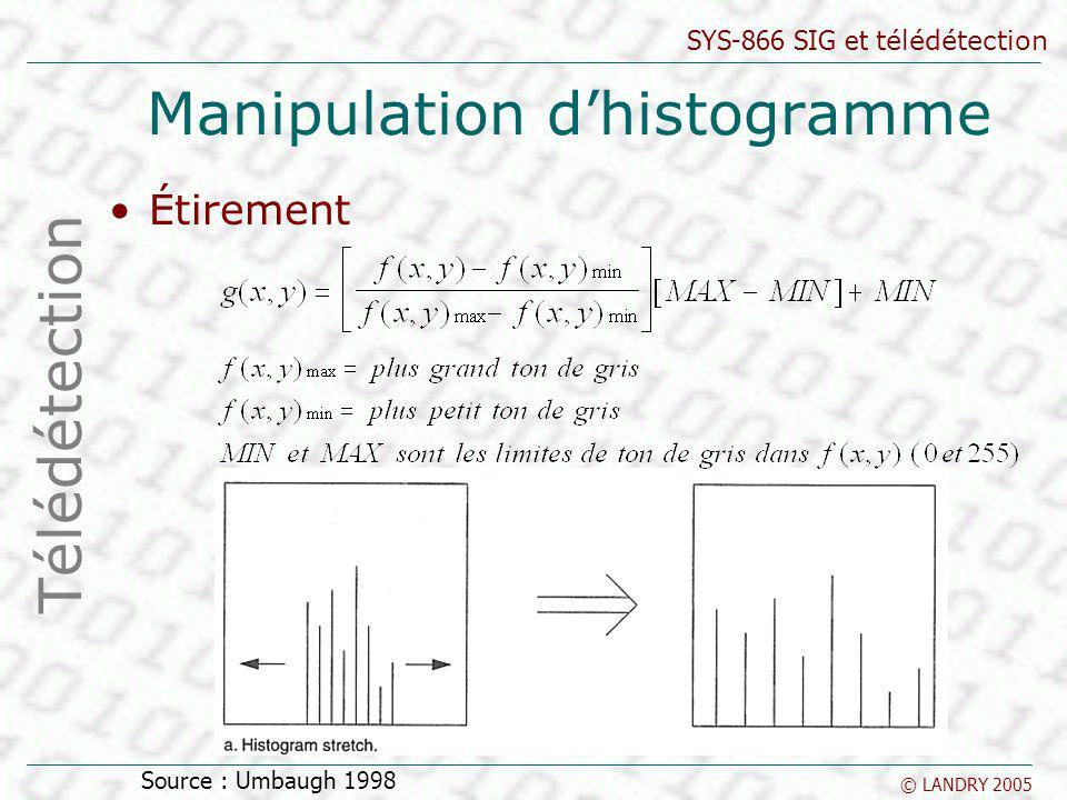 SYS-866 SIG et télédétection © LANDRY 2005 Manipulation dhistogramme Étirement Télédétection Source : Umbaugh 1998
