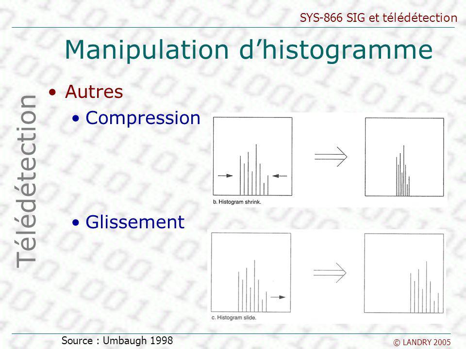 SYS-866 SIG et télédétection © LANDRY 2005 Manipulation dhistogramme Autres Compression Glissement Télédétection Source : Umbaugh 1998