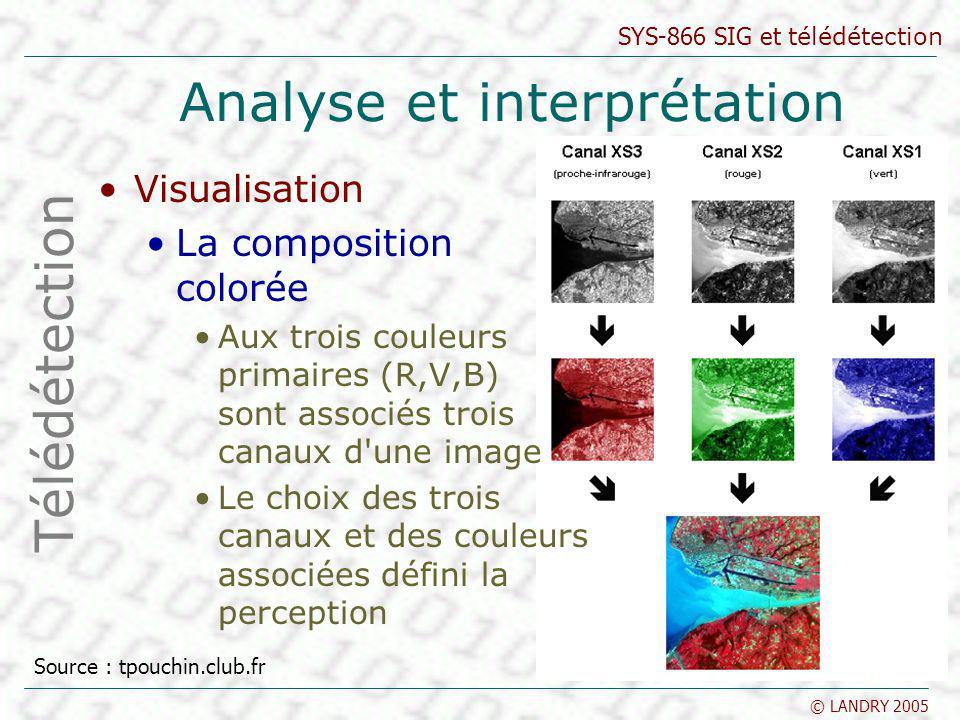SYS-866 SIG et télédétection © LANDRY 2005 Analyse et interprétation Visualisation La composition colorée Aux trois couleurs primaires (R,V,B) sont as
