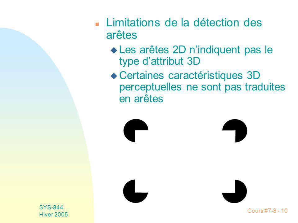 Cours #7-8 - 10 SYS-844 Hiver 2005 n Limitations de la détection des arêtes u Les arêtes 2D nindiquent pas le type dattribut 3D u Certaines caractéristiques 3D perceptuelles ne sont pas traduites en arêtes