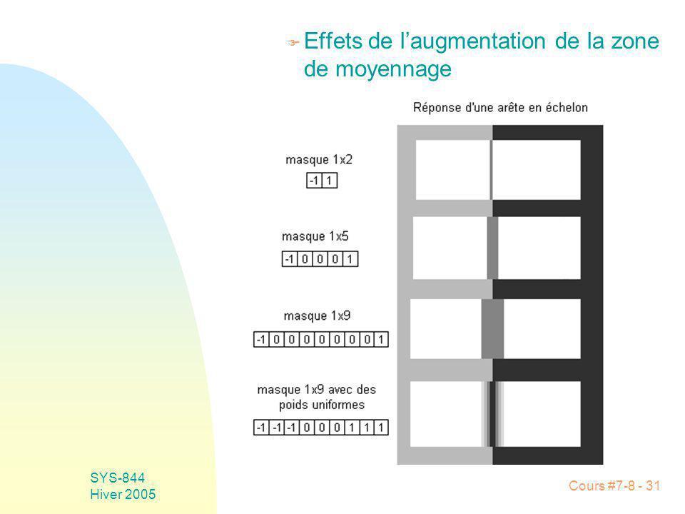 Cours #7-8 - 31 SYS-844 Hiver 2005 F Effets de laugmentation de la zone de moyennage