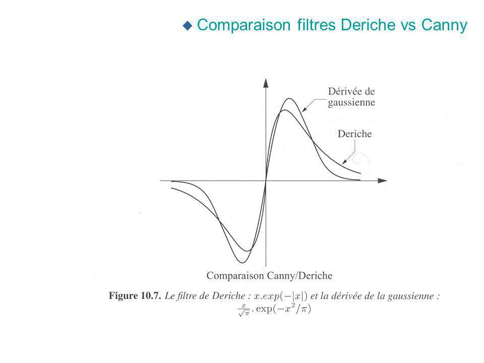 u Comparaison filtres Deriche vs Canny