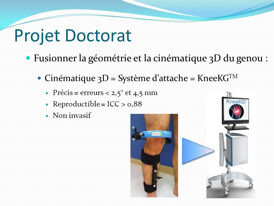 Projet Doctorat Fusionner la géométrie et la cinématique 3D du genou : Cinématique 3D = Système dattache = KneeKG TM Précis = erreurs < 2,5° et 4,5 mm