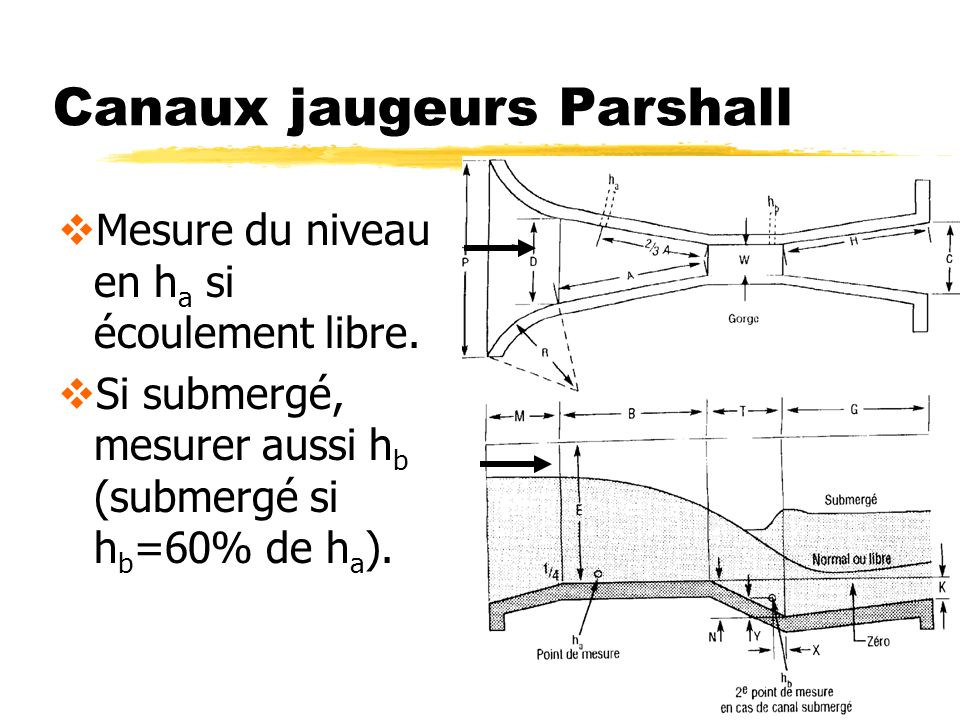 Canaux jaugeurs Parshall Mesure du niveau en h a si écoulement libre. Si submergé, mesurer aussi h b (submergé si h b =60% de h a ).