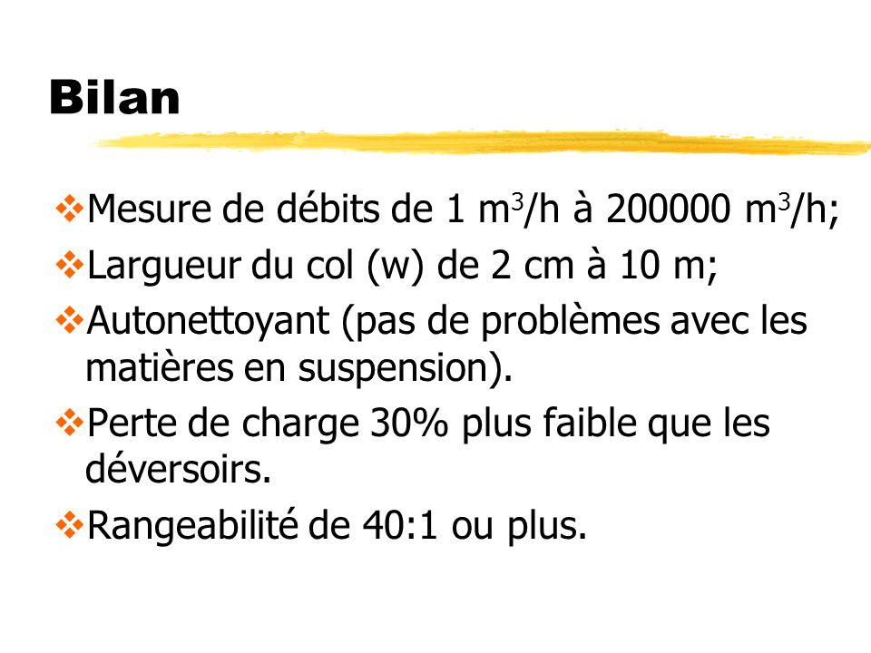 Bilan Mesure de débits de 1 m 3 /h à 200000 m 3 /h; Largueur du col (w) de 2 cm à 10 m; Autonettoyant (pas de problèmes avec les matières en suspension).