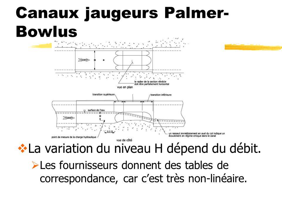 Canaux jaugeurs Palmer- Bowlus La variation du niveau H dépend du débit. Les fournisseurs donnent des tables de correspondance, car cest très non-liné