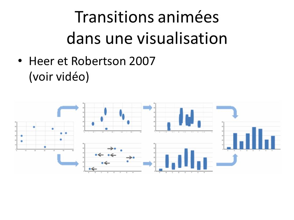 Transitions animées dans une visualisation Heer et Robertson 2007 (voir vidéo)