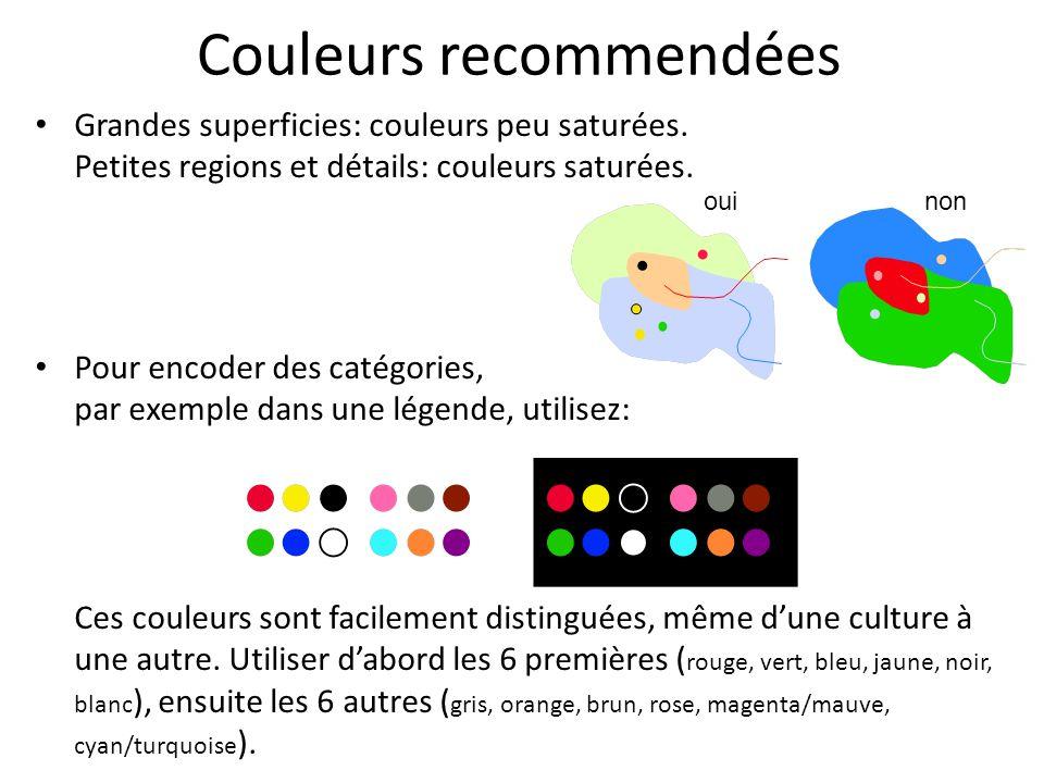 Couleurs recommendées Grandes superficies: couleurs peu saturées. Petites regions et détails: couleurs saturées. Pour encoder des catégories, par exem
