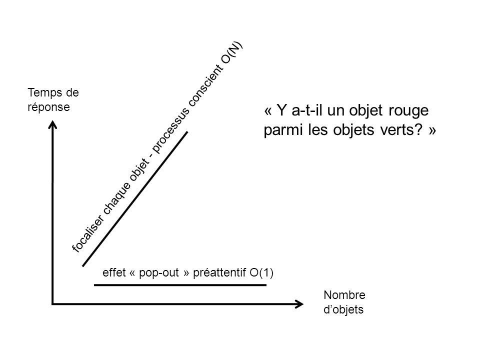 Nombre dobjets Temps de réponse « Y a-t-il un objet rouge parmi les objets verts? » effet « pop-out » préattentif O(1) focaliser chaque objet - proces