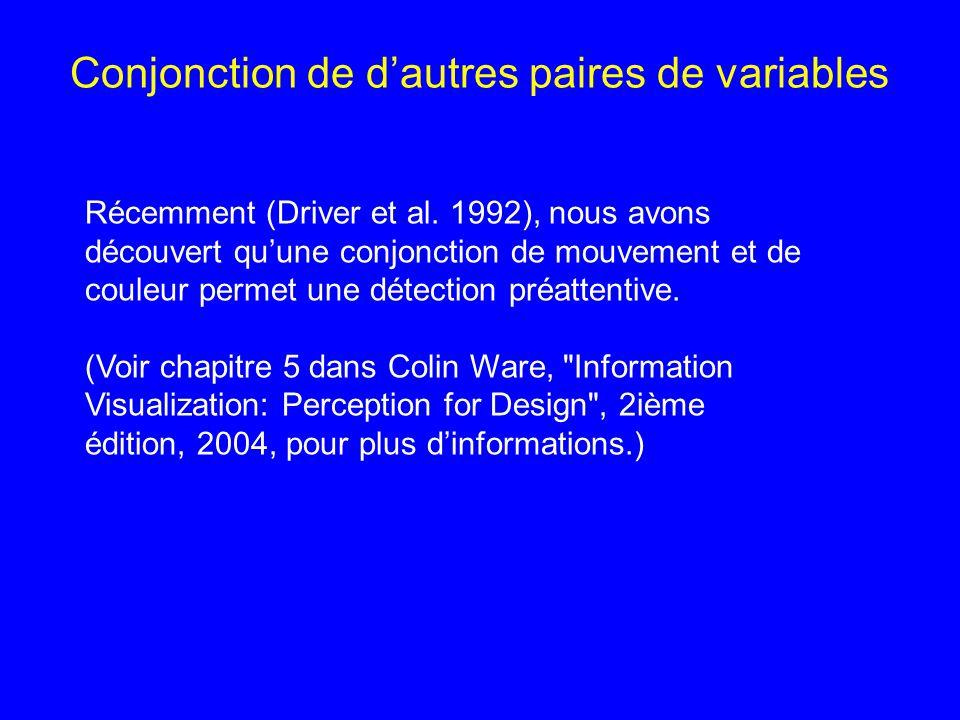 Conjonction de dautres paires de variables Récemment (Driver et al. 1992), nous avons découvert quune conjonction de mouvement et de couleur permet un