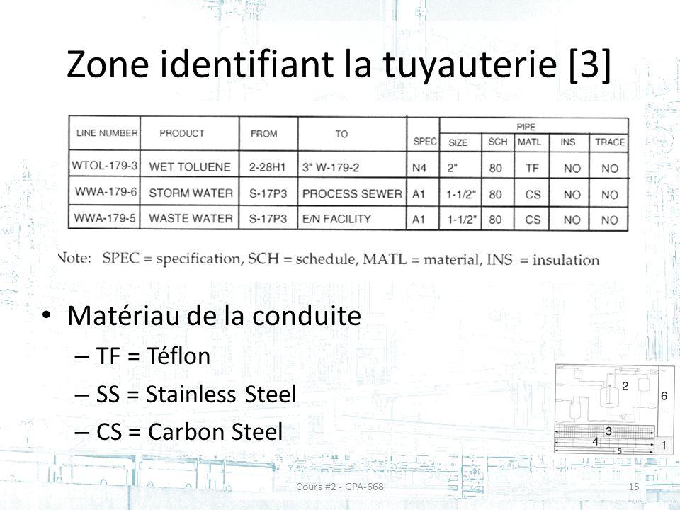 Zone identifiant la tuyauterie [3] Matériau de la conduite – TF = Téflon – SS = Stainless Steel – CS = Carbon Steel Cours #2 - GPA-66815