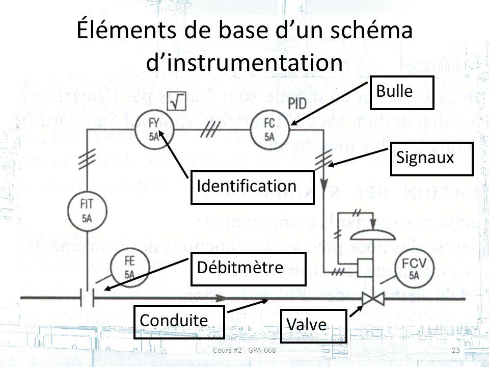 Éléments de base dun schéma dinstrumentation Cours #2 - GPA-66823 Bulle Identification Signaux Conduite Débitmètre Valve
