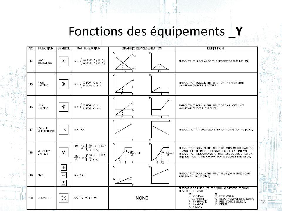Fonctions des équipements _Y 42Cours #2 - GPA-668