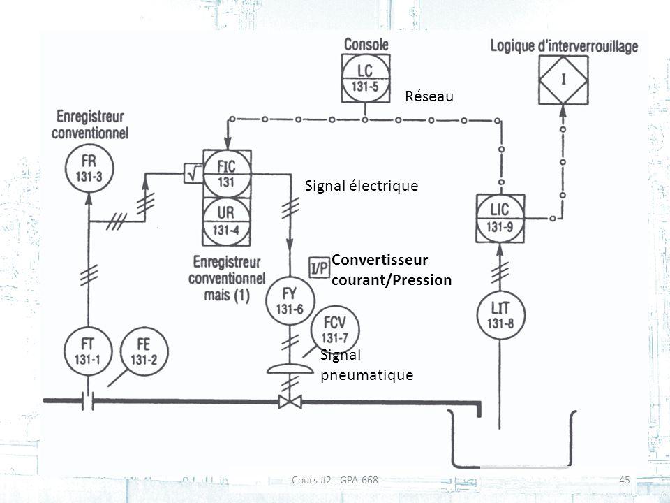 Réseau Signal électrique Signal pneumatique Convertisseur courant/Pression 45Cours #2 - GPA-668