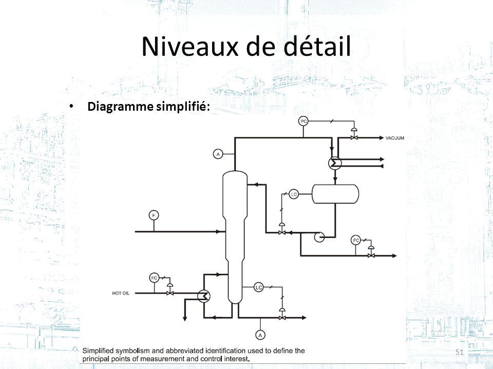 Niveaux de détail Diagramme simplifié: 51Cours #2 - GPA-668