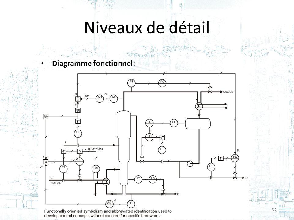 Niveaux de détail Diagramme fonctionnel: 52Cours #2 - GPA-668