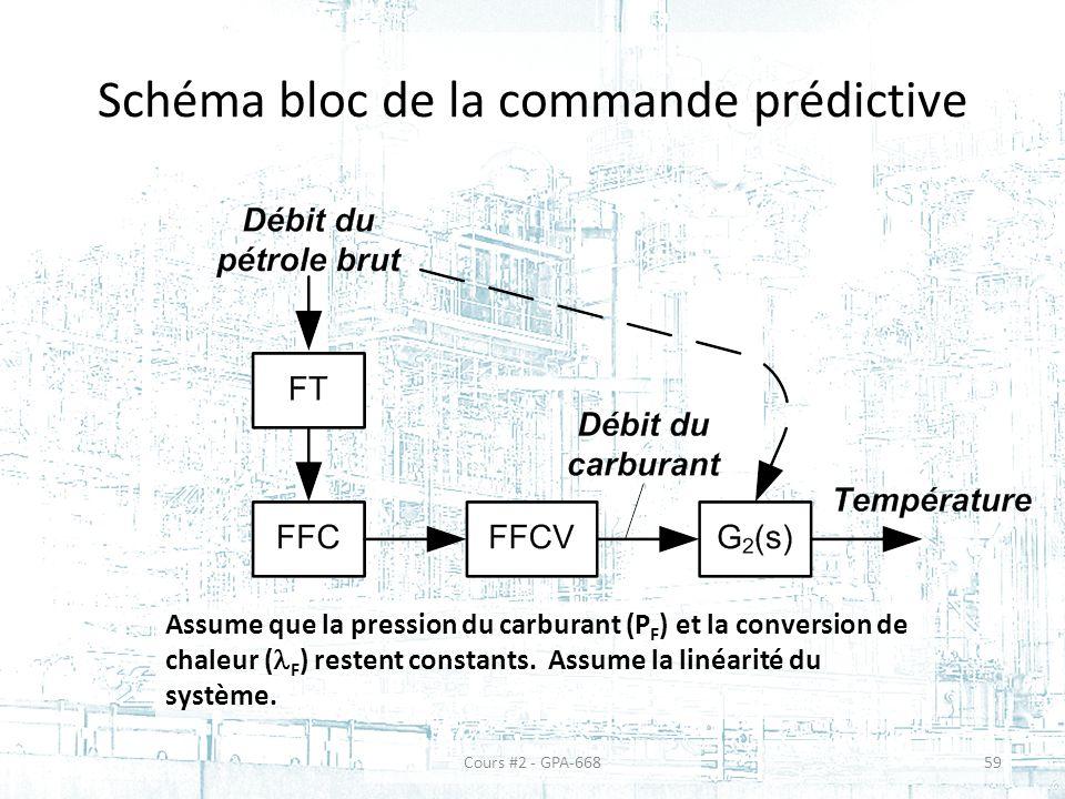 Schéma bloc de la commande prédictive Assume que la pression du carburant (P F ) et la conversion de chaleur ( F ) restent constants.