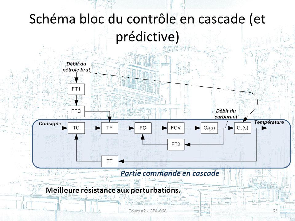 Schéma bloc du contrôle en cascade (et prédictive) Meilleure résistance aux perturbations.