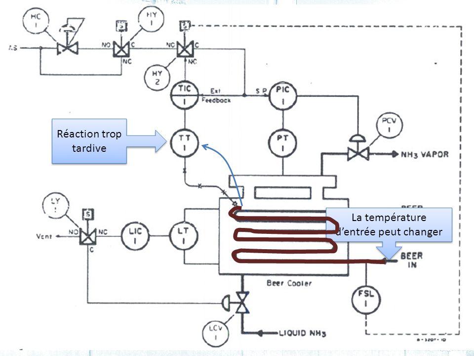 68Cours #2 - GPA-668 La température dentrée peut changer Réaction trop tardive