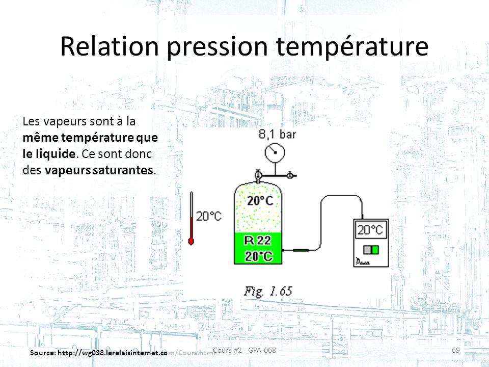 Relation pression température Source: http://wg038.lerelaisinternet.com/Cours.html Les vapeurs sont à la même température que le liquide.