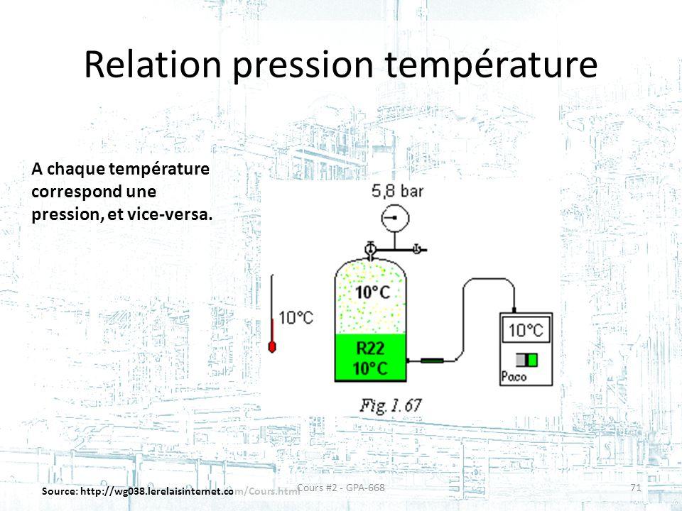 Relation pression température Source: http://wg038.lerelaisinternet.com/Cours.html A chaque température correspond une pression, et vice-versa.