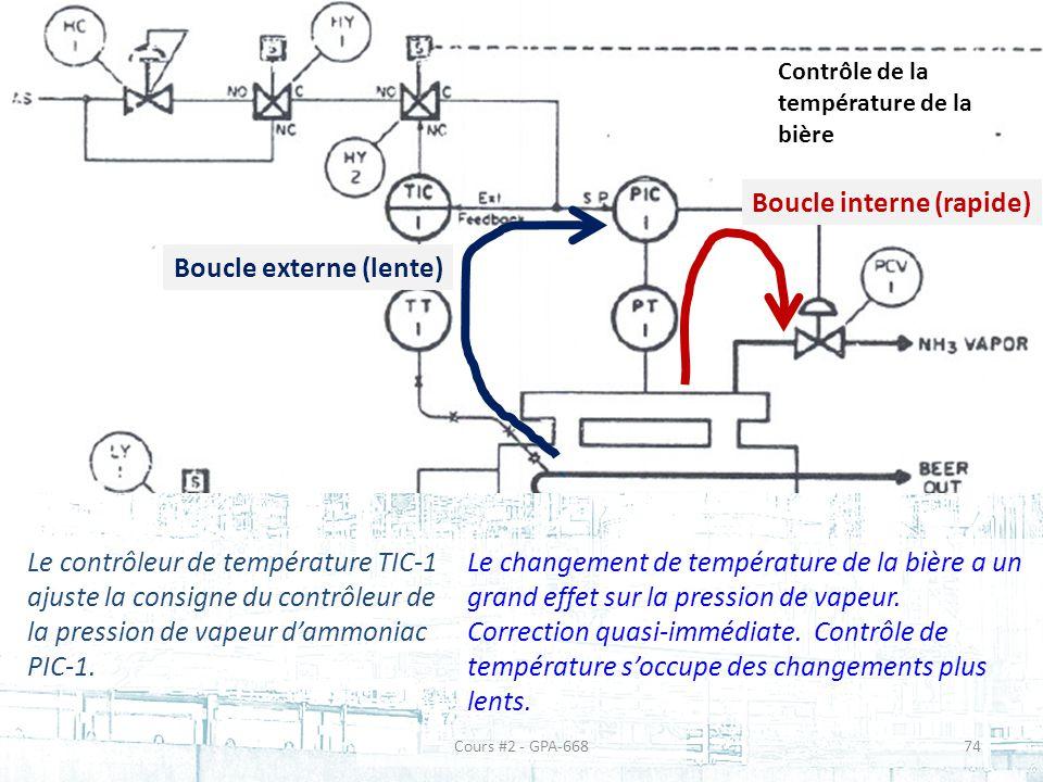 Contrôle de la température de la bière Le contrôleur de température TIC-1 ajuste la consigne du contrôleur de la pression de vapeur dammoniac PIC-1.