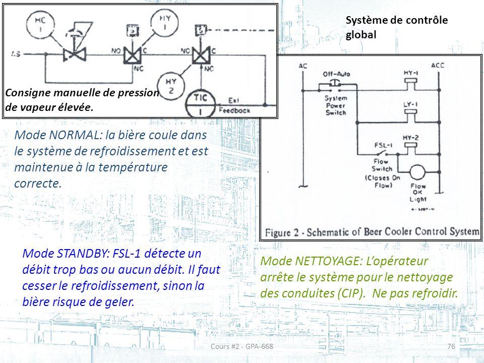 Système de contrôle global Mode NORMAL: la bière coule dans le système de refroidissement et est maintenue à la température correcte.