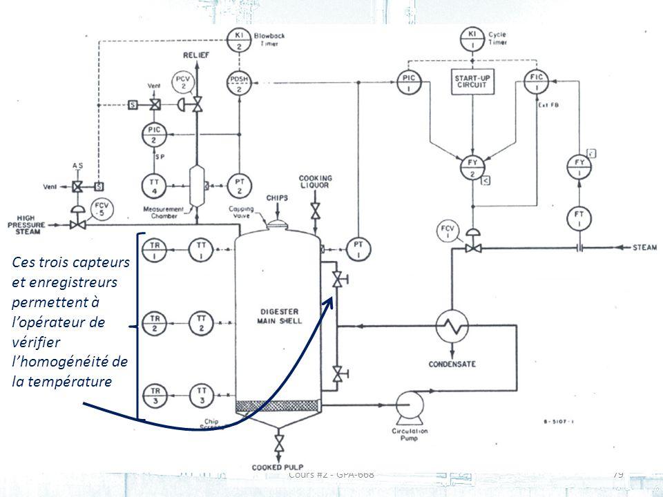 79Cours #2 - GPA-668 Ces trois capteurs et enregistreurs permettent à lopérateur de vérifier lhomogénéité de la température