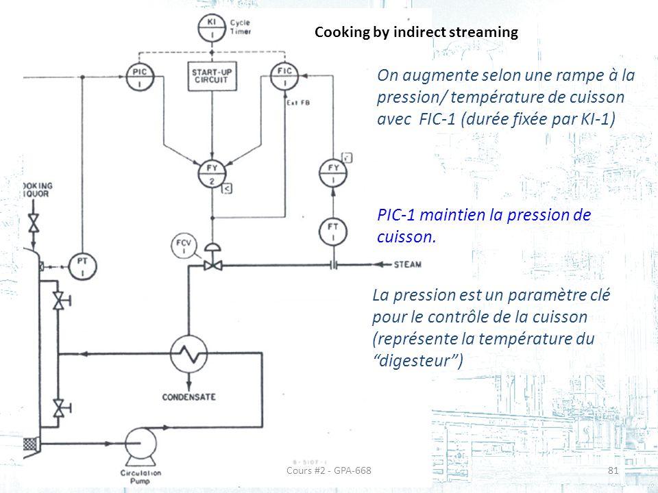 Cooking by indirect streaming On augmente selon une rampe à la pression/ température de cuisson avec FIC-1 (durée fixée par KI-1) PIC-1 maintien la pression de cuisson.