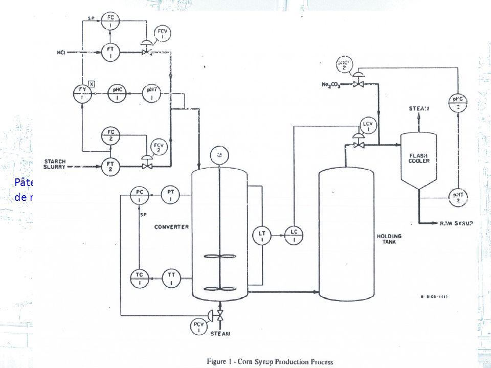 Pâte amidon de maïs acide chlorhydrique carbonate de sodium 86Cours #2 - GPA-668