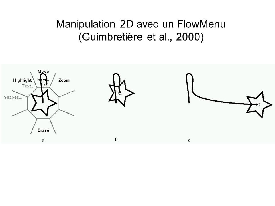Manipulation 2D avec un FlowMenu (Guimbretière et al., 2000)