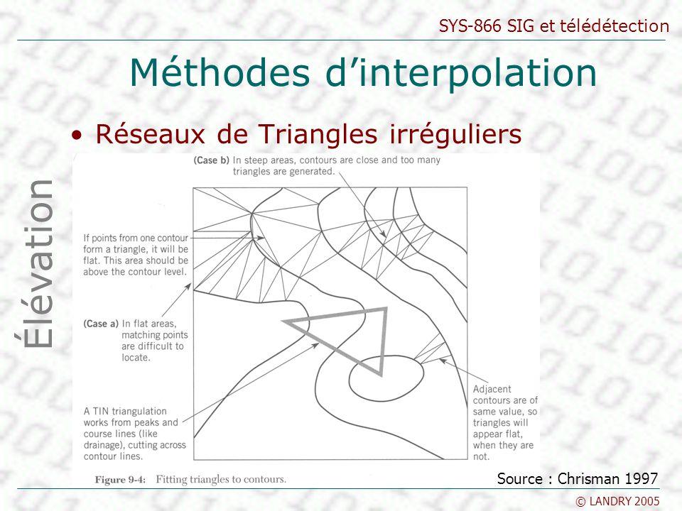 SYS-866 SIG et télédétection © LANDRY 2005 Méthodes dinterpolation Réseaux de Triangles irréguliers Élévation Source : Chrisman 1997