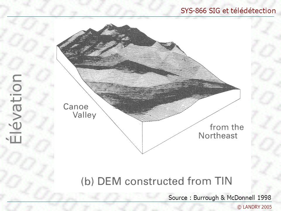 SYS-866 SIG et télédétection © LANDRY 2005 Méthodes dinterpolation Élévation Source : Burrough & McDonnell 1998
