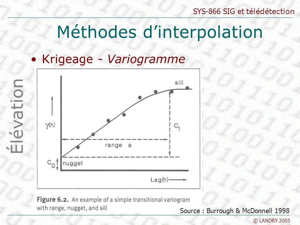 SYS-866 SIG et télédétection © LANDRY 2005 Méthodes dinterpolation Krigeage - Variogramme Élévation Source : Burrough & McDonnell 1998